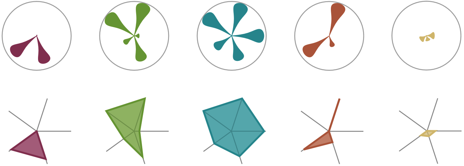 Towards Glyph-based Visualizations for Big Data Clustering
