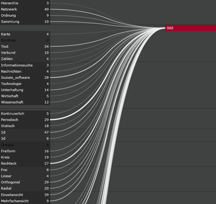Next Generation Interfaces: Das Meta-Visualisierungstool DelViz
