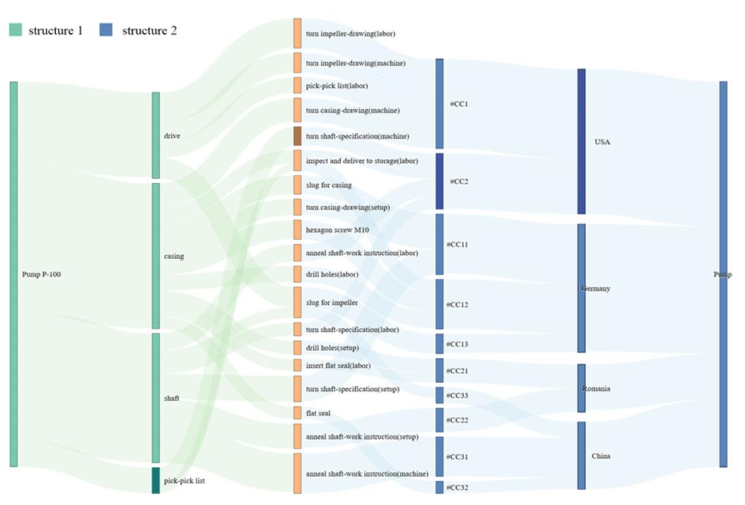 Mirroring Sankey Diagrams for Visual Comparison Tasks