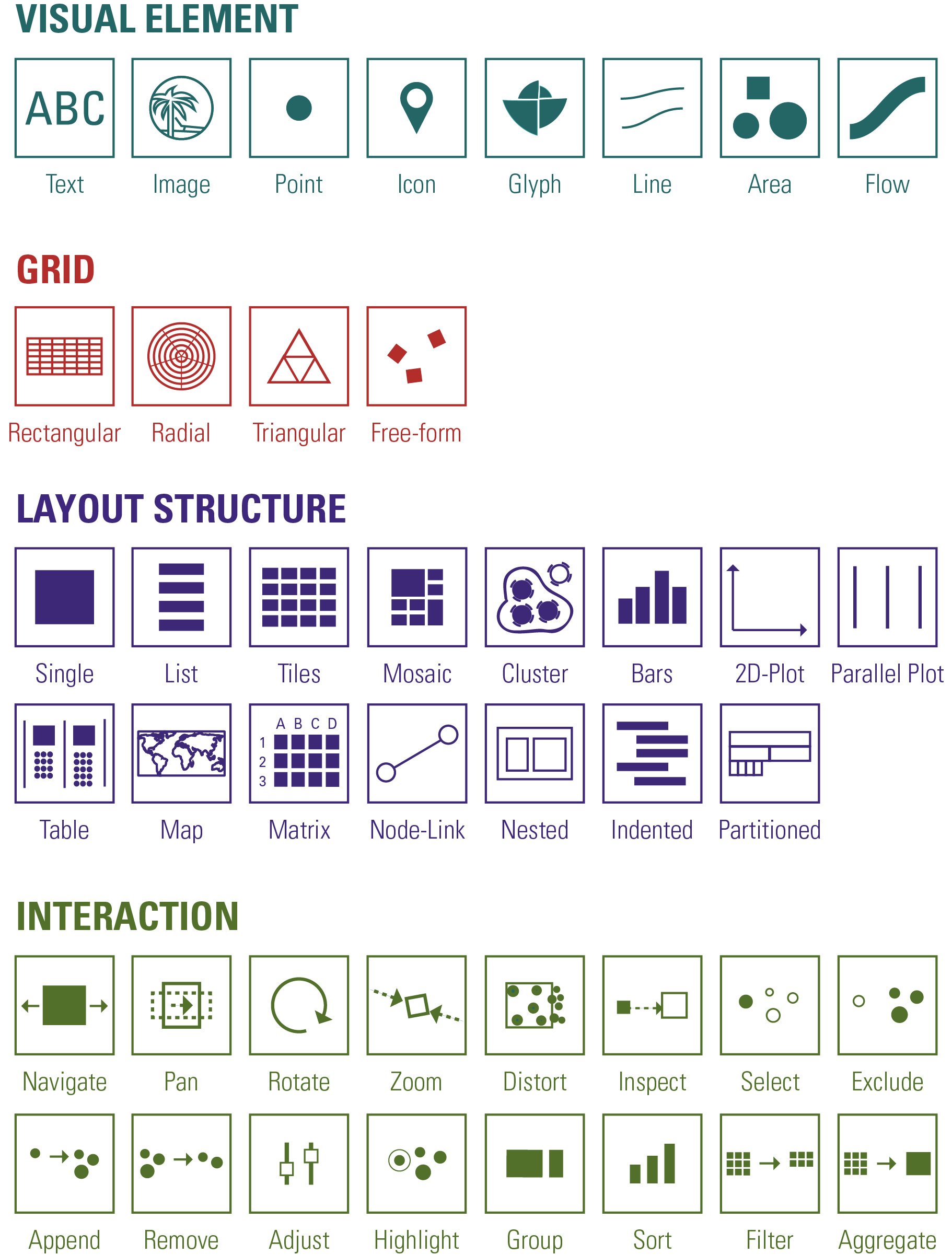 A Construction Kit for Visual Exploration Interfaces