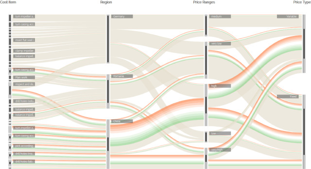Visualization approaches for understanding uncertainty in flow diagrams