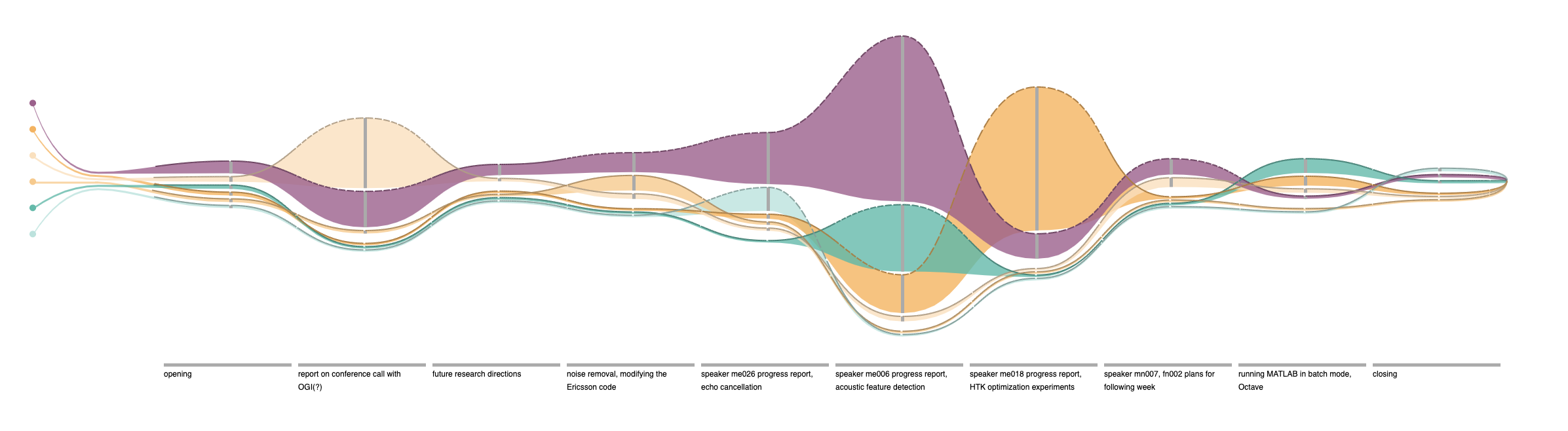 Discussion Flows: An Interactive Visualization for Analyzing Engagement in Multi-Party Meetings